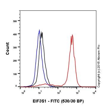 流式细胞术-兔IgG,单克隆[EPR25A]-同型对照(ab172730)