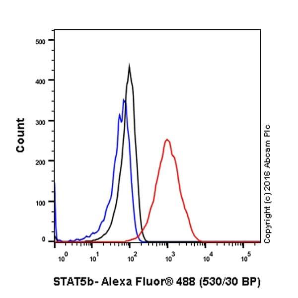 Flow Cytometry - Anti-STAT5b antibody [EPR16671] (ab178941)