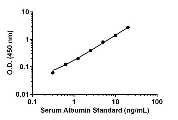 Example of Albumin standard curve.