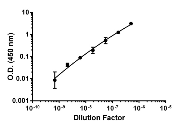 Titration of NHS (pooled donor) within the working range of the assay.