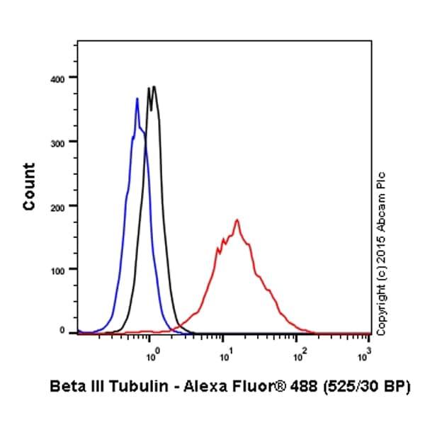 Flow Cytometry - Anti-beta III Tubulin antibody (ab18207)