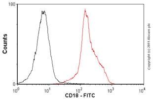 Flow Cytometry - Anti-CD18 antibody [MEM-48], prediluted (FITC) (ab18238)