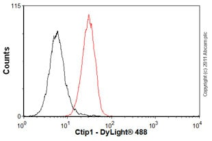 Flow Cytometry - Anti-Ctip1 antibody [15E3AC11] (ab18688)