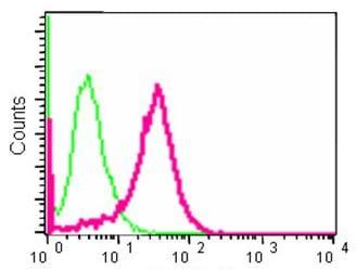 Flow Cytometry - Anti-S100A11 antibody [EPR11172] (ab180593)