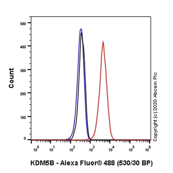 Flow Cytometry - Anti-KDM5B / PLU1 / Jarid1B antibody [EPR12704] (ab181089)