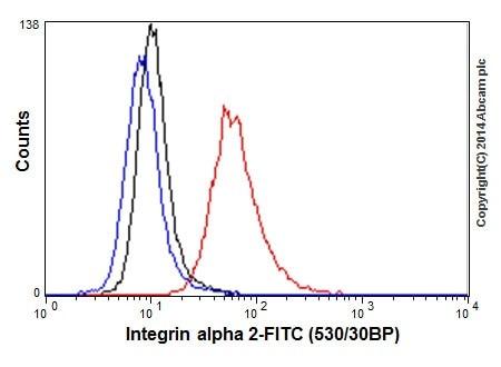 Flow Cytometry - Anti-Integrin alpha 2 antibody [EPR17338] - C-terminal (ab181548)