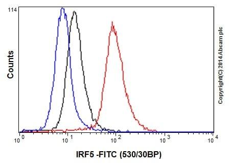 Flow Cytometry - Anti-IRF5 antibody [EPR17067] (ab181553)