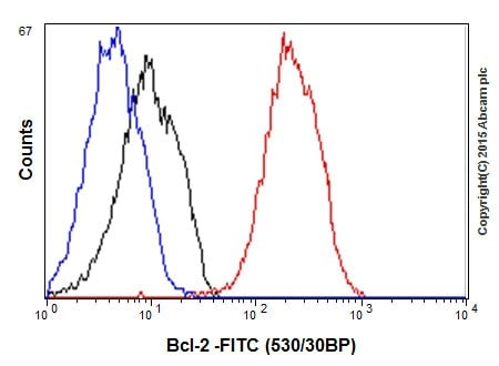 Flow Cytometry - Anti-Bcl-2 antibody [EPR17509] (ab182858)