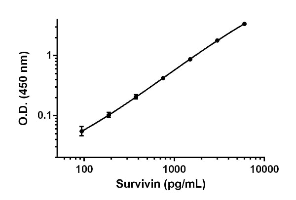 Example of Survivin standard curve for cell culture supernatant and urine samples measurements