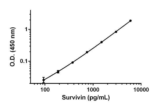 Example of Survivin standard curve for serum and plasma-citrate samples measurements.