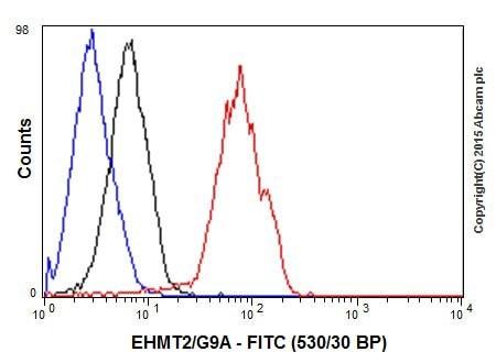 Flow Cytometry (Intracellular) - Anti-EHMT2/G9A antibody [EPR18894] (ab185050)