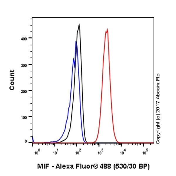 Flow Cytometry (Intracellular) - Anti-MIF antibody [EPR18149-128] (ab187064)
