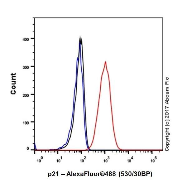 Flow Cytometry - Anti-p21 antibody [EPR18021] (ab188224)
