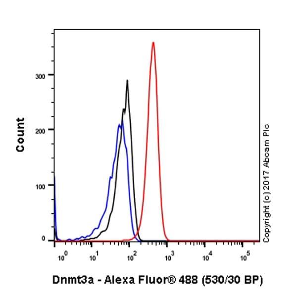 Flow Cytometry (Intracellular) - Anti-Dnmt3a antibody [EPR18455] (ab188470)