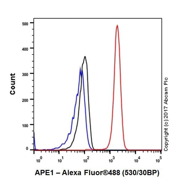 Flow Cytometry (Intracellular) - Anti-APE1 antibody [EPR18378-45] - ChIP Grade (ab189474)