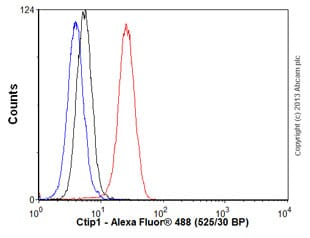 Flow Cytometry - Anti-Ctip1/BCL-11A antibody [14B5] (ab19487)