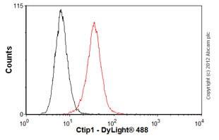 Flow Cytometry - Anti-Ctip1/BCL-11A antibody [18B12DE6] (ab19489)