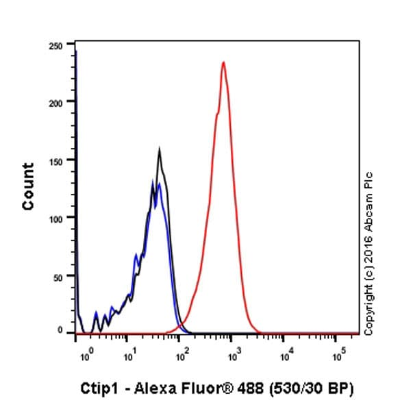 Flow Cytometry - Anti-Ctip1/BCL-11A antibody [EPR14943-44] (ab191401)