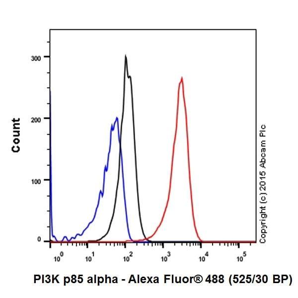 Flow Cytometry - Anti-PI 3 Kinase p85 alpha antibody [EPR18702] (ab191606)