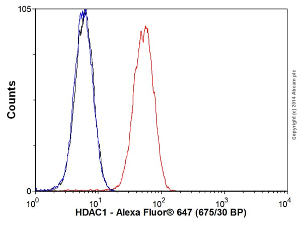 Flow Cytometry - Alexa Fluor® 647 Anti-HDAC1 antibody [EPR460(2)] (ab192470)