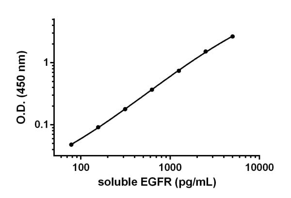 Example of soluble EGFR standard curve prepared in 1X Cell Extraction Buffer PTR.