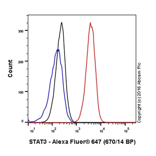 Flow Cytometry - Anti-STAT3 antibody [EPR787Y] (Alexa Fluor® 647) (ab194306)