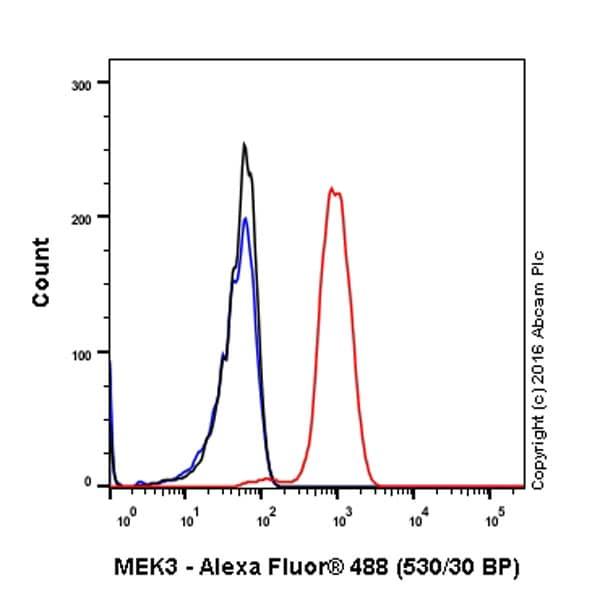 Flow Cytometry (Intracellular) - Anti-MEK3 antibody [EPR17345-104] (ab195037)