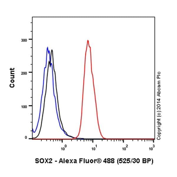 Flow Cytometry - Anti-SOX2 antibody [EPR3131] (Alexa Fluor® 488) (ab195358)