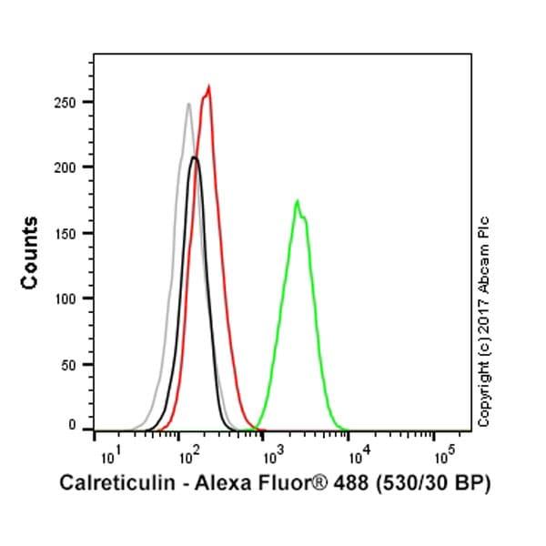 Flow Cytometry - Alexa Fluor® 488 Anti-Calreticulin antibody [EPR3924] - ER Marker (ab196158)