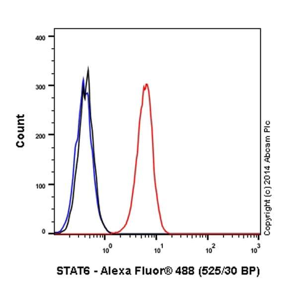 Flow Cytometry - Alexa Fluor® 488 Anti-STAT6 antibody [YE361] (ab196478)