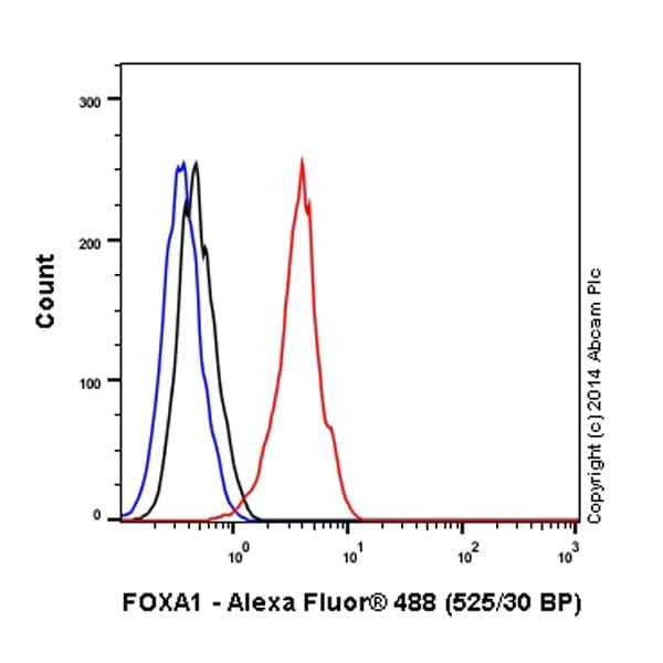 Flow Cytometry - Alexa Fluor® 488 Anti-FOXA1 antibody [EPR10881] (ab197235)