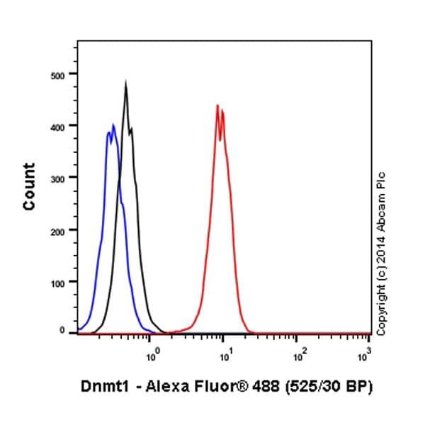 Flow Cytometry - Alexa Fluor® 488 Anti-Dnmt1 antibody [EPR3521(2)] (ab197272)