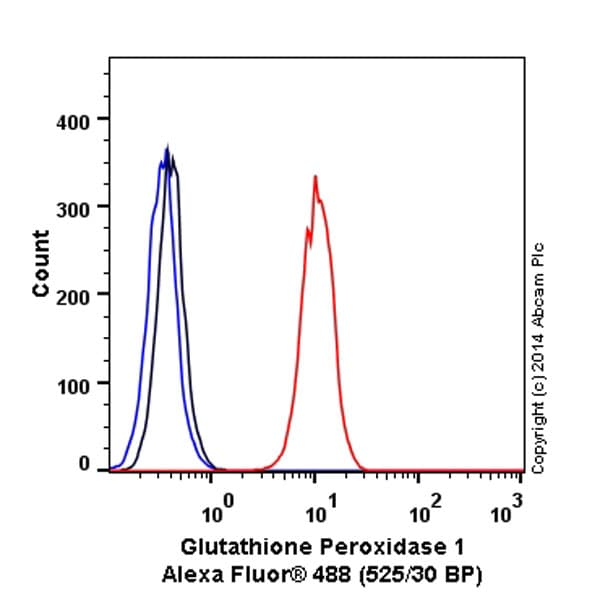 Flow Cytometry - Anti-Glutathione Peroxidase 1 antibody [EPR3312] (Alexa Fluor® 488) (ab197527)
