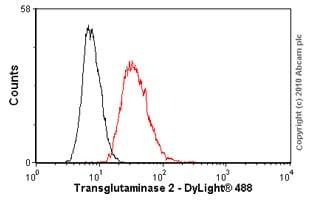 Flow Cytometry - Anti-Transglutaminase 2 antibody [CUB 7402] (ab2386)