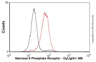 Flow Cytometry - Anti-M6PR (cation independent) antibody [2G11] (ab2733)