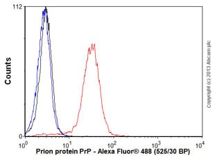 Flow Cytometry - Anti-Prion protein PrP antibody [F89/160.1.5] (ab2777)