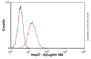 Flow Cytometry - Anti-Hsp27 antibody [G3.1] (ab2790)