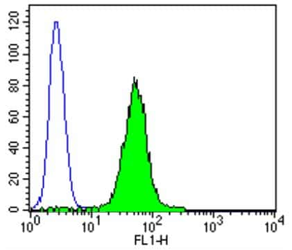 Flow Cytometry - Anti-P4HB antibody [RL90] (ab2792)