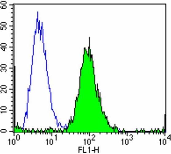 Flow Cytometry - Anti-Calmodulin 1/2/3 antibody [2D1] (ab2860)