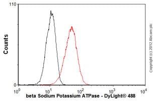 Flow Cytometry - Anti-ATP1B1 antibody [M17-P5-F11] (ab2873)