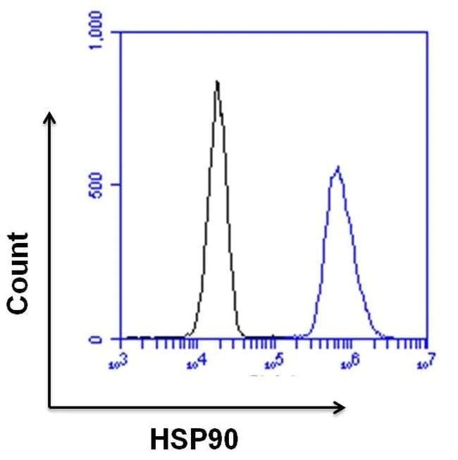 Flow Cytometry - Anti-Hsp90 beta antibody (ab2927)