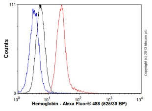 Flow Cytometry - Anti-Hemoglobin antibody [901] (ab20079)