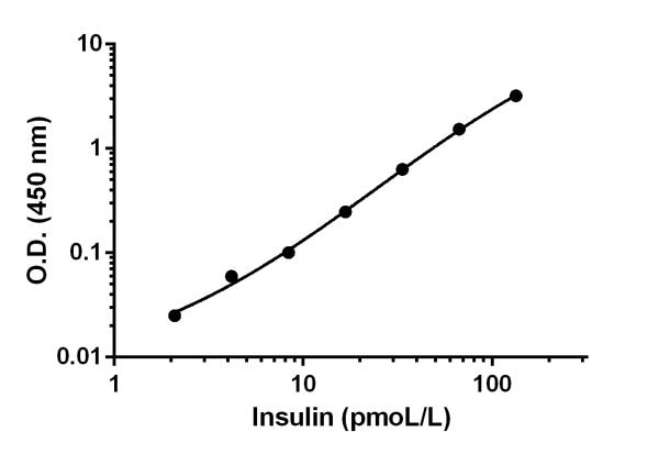 Example of Insulin standard curve.