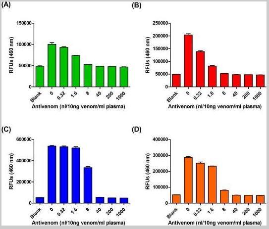 ELISA - Biotinylation Kit / Biotin Conjugation Kit (Fast, Type A)- Lightning-Link)