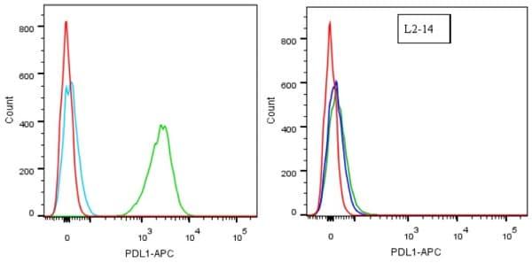 流式细胞术-抗PD-L1抗体[28-8](ab205921)