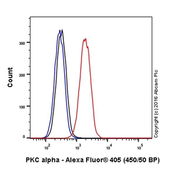 Flow Cytometry - Anti-PKC alpha antibody [Y124] (Alexa Fluor® 405) (ab206345)