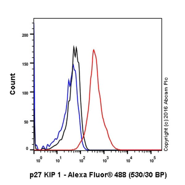Flow Cytometry - Anti-p27 KIP 1 antibody [Y236] - BSA and Azide free (ab206927)
