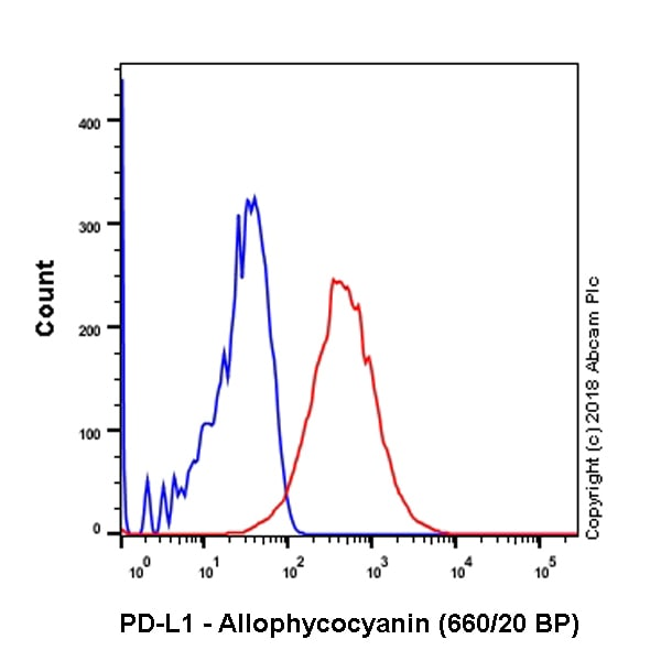 Flow Cytometry -抗PD-L1抗体[28- 8](别藻蓝蛋白)(AB206967)