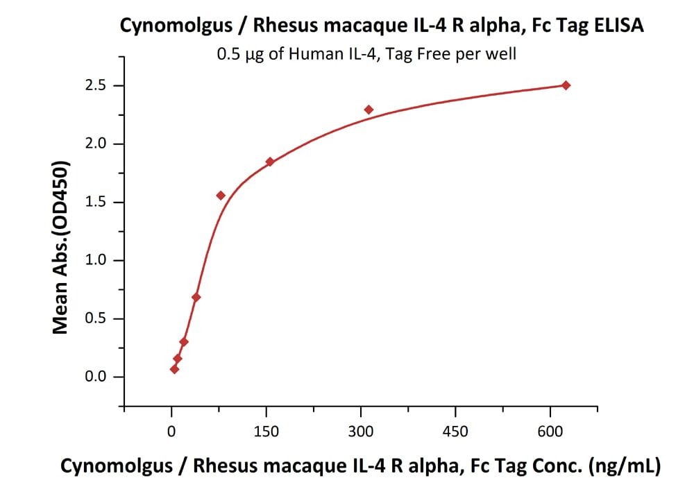 ELISA - Recombinant Cynomolgus monkey IL-4 Receptor alpha protein (Fc Chimera) (ab208322)