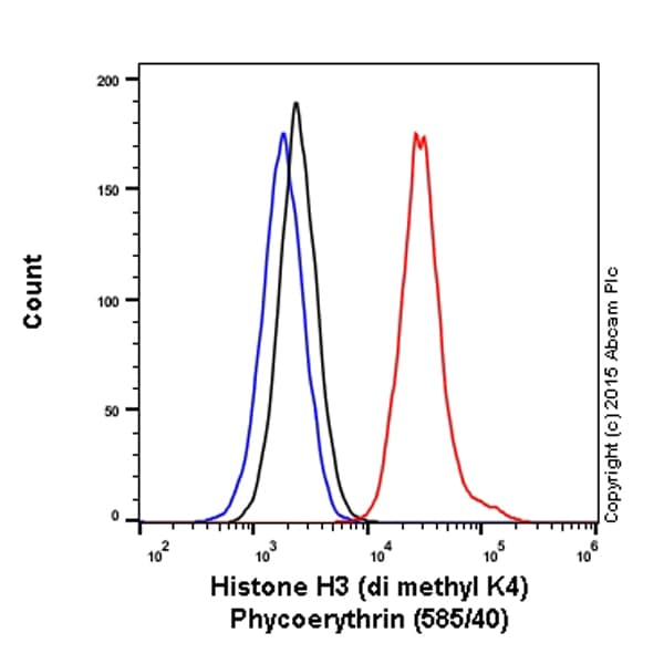 Flow Cytometry - PE Rabbit IgG, monoclonal [EPR25A] - Isotype Control (ab209478)